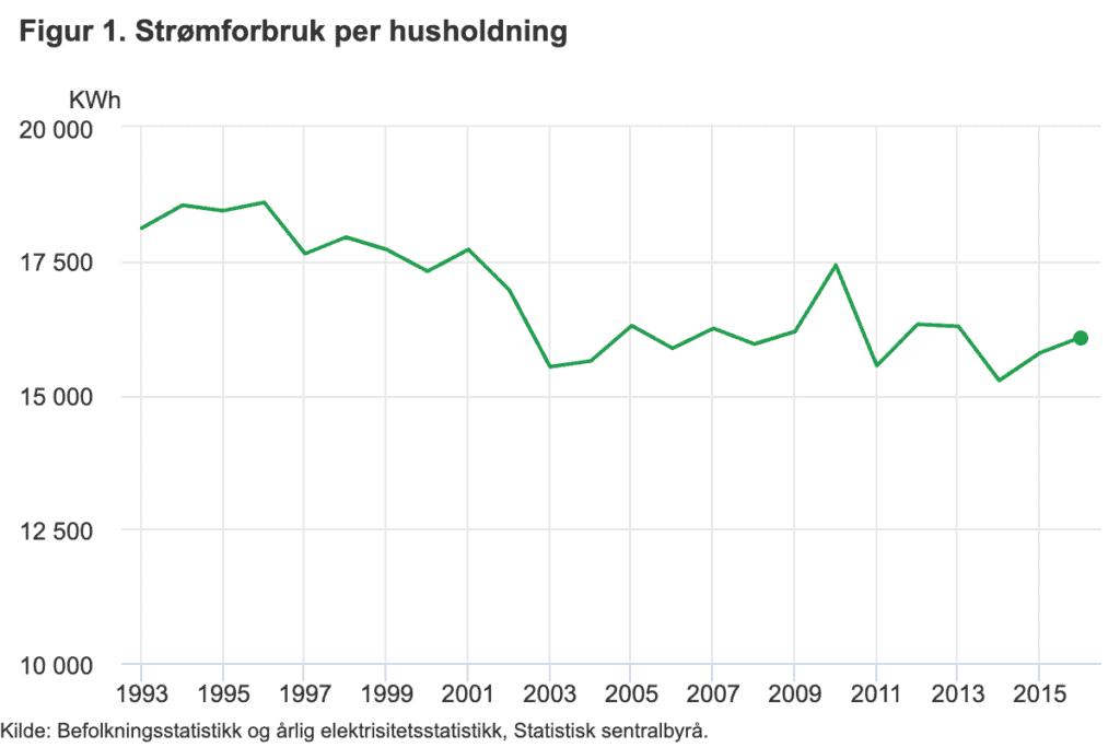 Graf som viser gjennomsnittlig normalt strømforbruk per husholdning i Norge